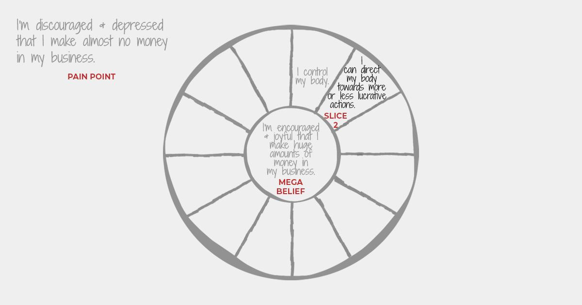 Focus Wheel - Belief - Slice Two