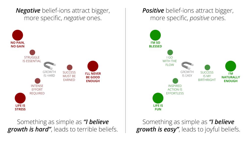 Belief Ions Business Accelerator